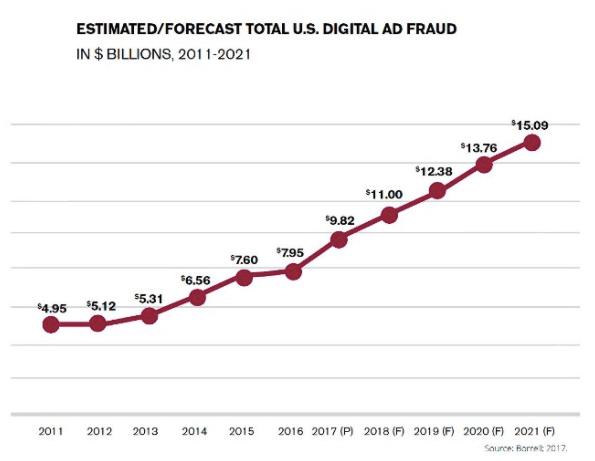 Ad fraud estimates. 10 years timeframe