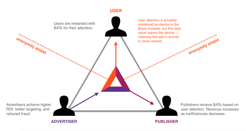 basic attention token model for adtech