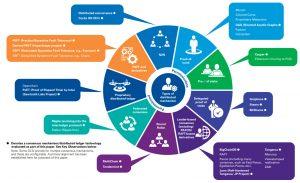 Various consensus protocols. A KPMG report snapshot