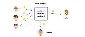 Smart Contract Explainer