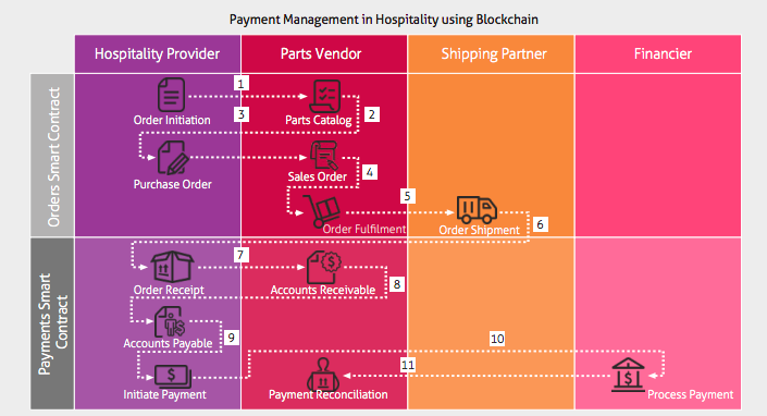 Blockchain in hospitality. Payment Management