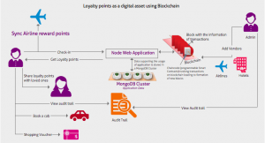 Blockchain in hospitality. Loyalty points