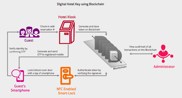 Blockchain in hospitality. Digital Keys, Identity, and Booking