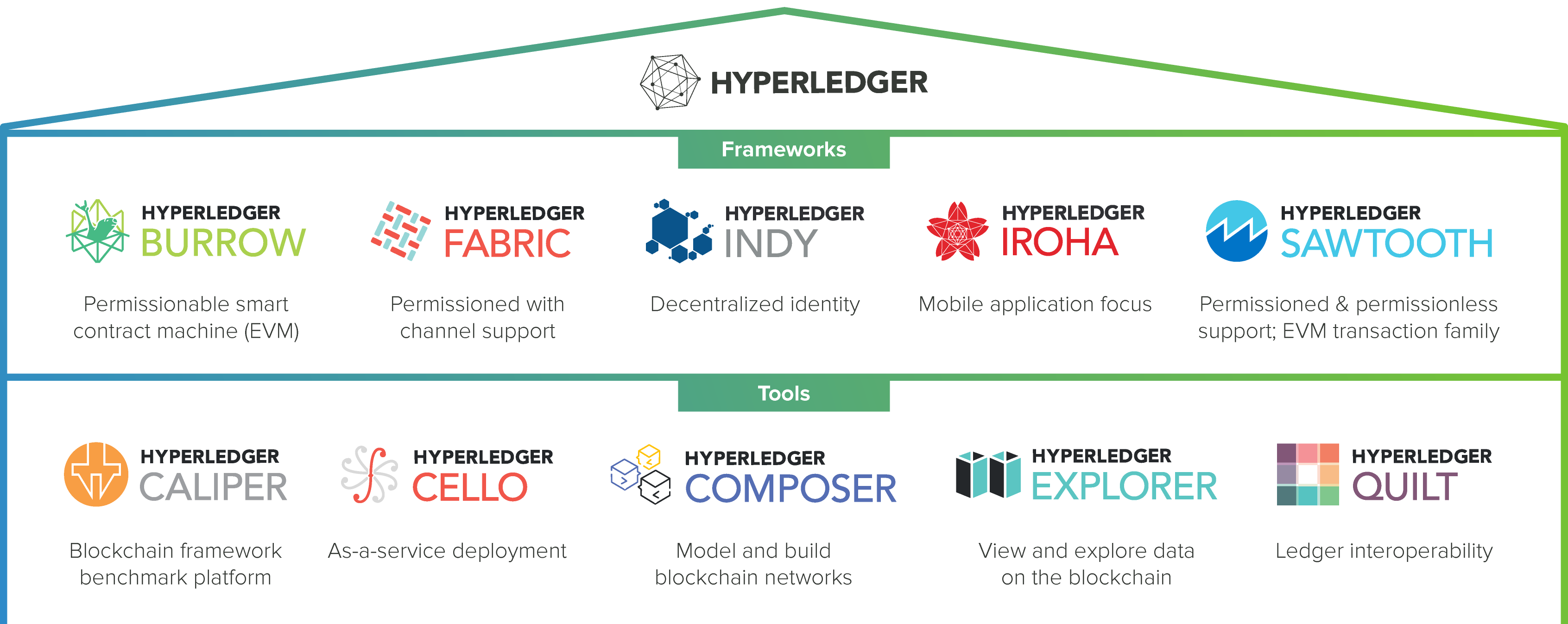 Hyperledger Greenhouse