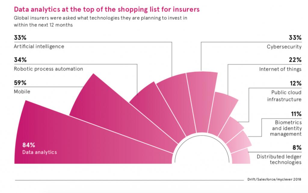Future of Insurance 2018