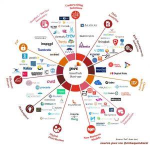 Insurtech Startups PwC