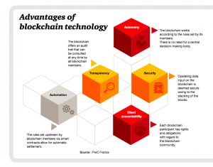 Advantages of blockchain technology