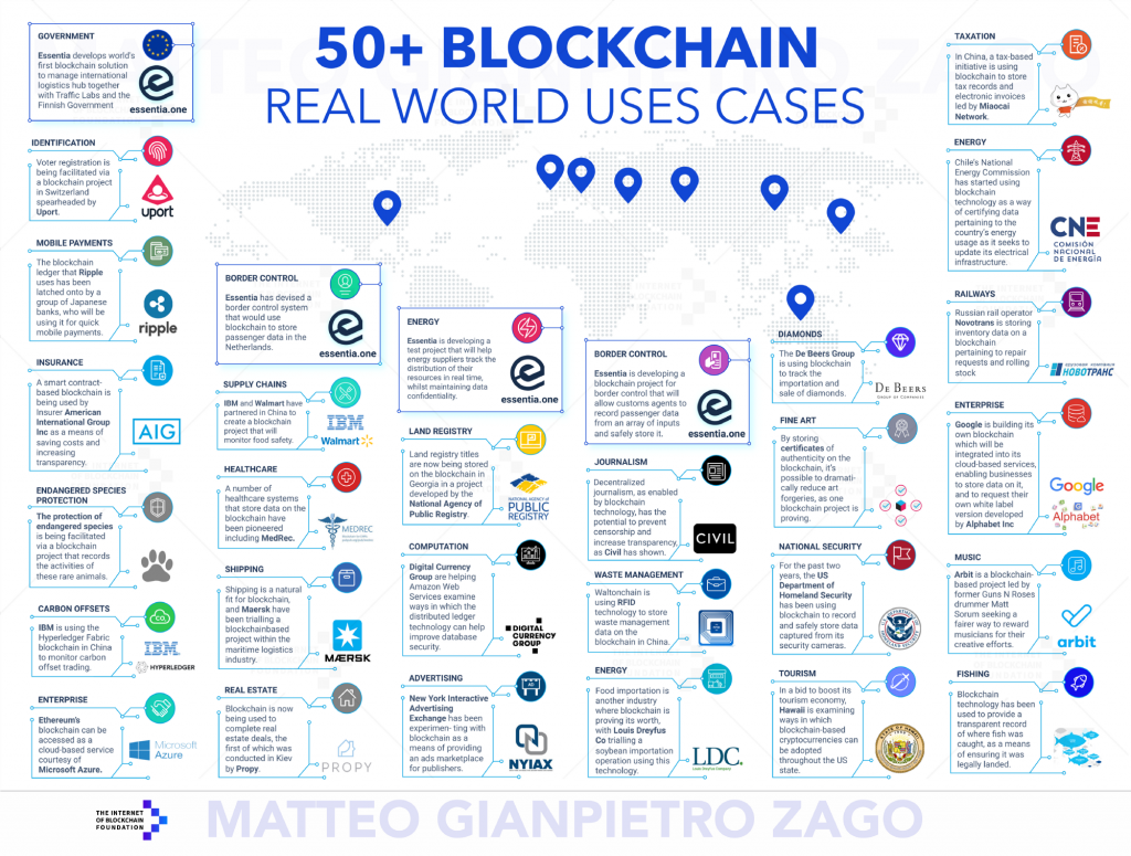Examples of Blockchain Technology