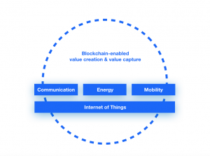 Blockchain and IoT