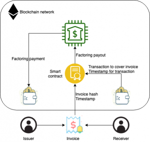 Use Cases for Blockchain in Finance Functions