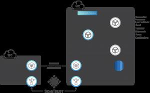How ScanTrust Integrated Hyperledger Sawtooth