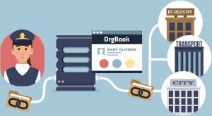Hyperledger Indy - Orgbook BC