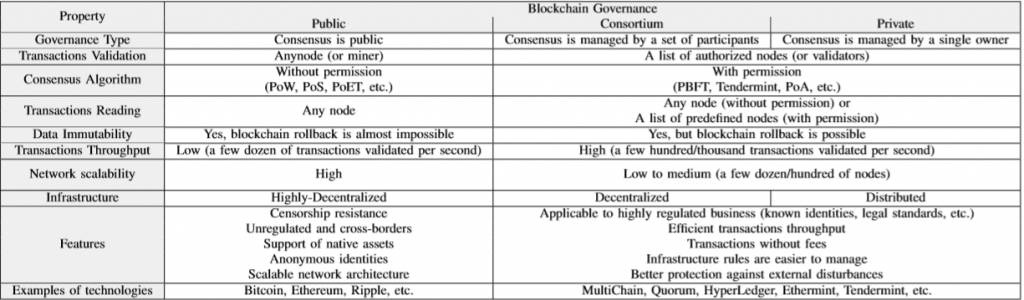 Comparison of blockchain network types