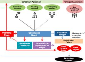 Consortium Blockchain Strategy
